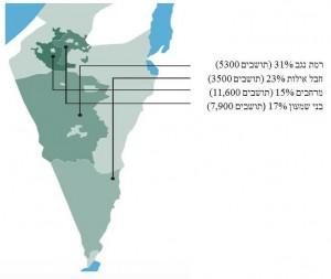 כמות שטחי משרד הביטחון במועצות האיזוריות המובילות
