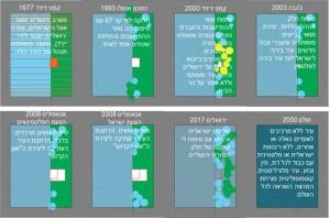 דיאגרמה 4| סיכום ההצעות בהתייחסות לשכונות הערביות וההתנחלויות