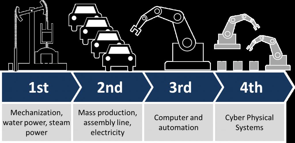 המהפכה התעשייתית הרביעית מבוססת על תשתית סייבר (Christoph Roser at AllAboutLean.com)