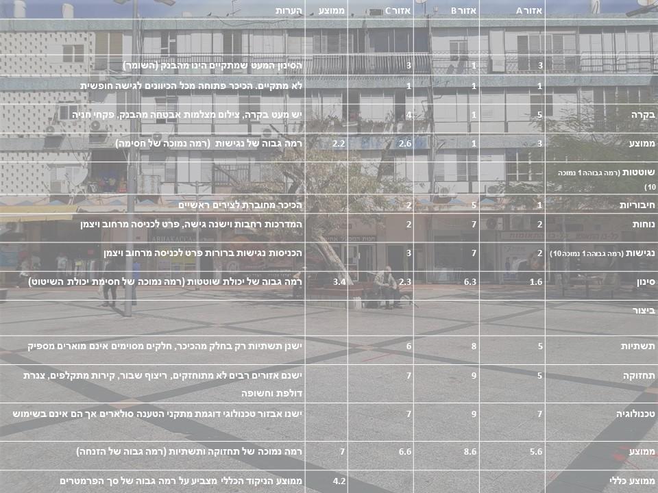 טבלה מסכמת: הערכת האיכויות הפיזיות של הכיכר