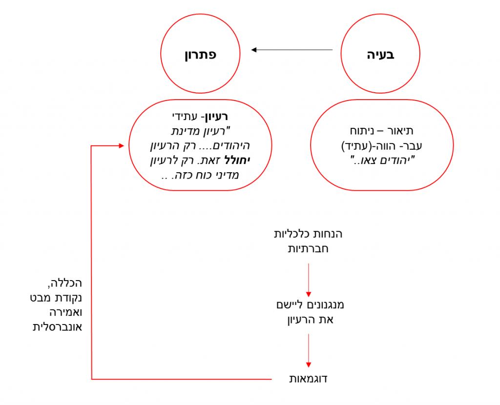 """תיאור סטמטי של החיבור """"מדינת היהודים"""", ניתוח מיכל רטנר"""