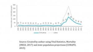 מספר מקרי הרצח בצ'יוואאה לפי שנים