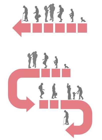 איור 2. דוגמה למהלך החיים הליניארי במאה ה -20 לעומת מהלך החיים במאה ה 21
