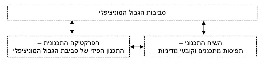 איור 1. מסגרת מתודולוגית למחקר